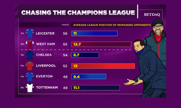 TOP FOUR RACE: Who Has The Most Favourable Run-In?